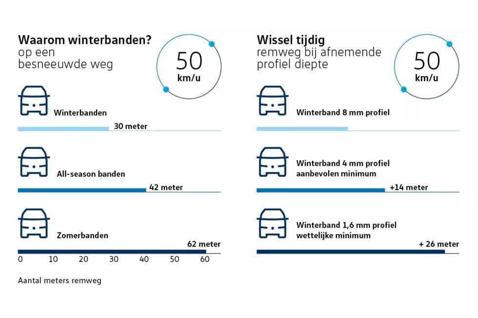 VW Bedrijfswagen banden